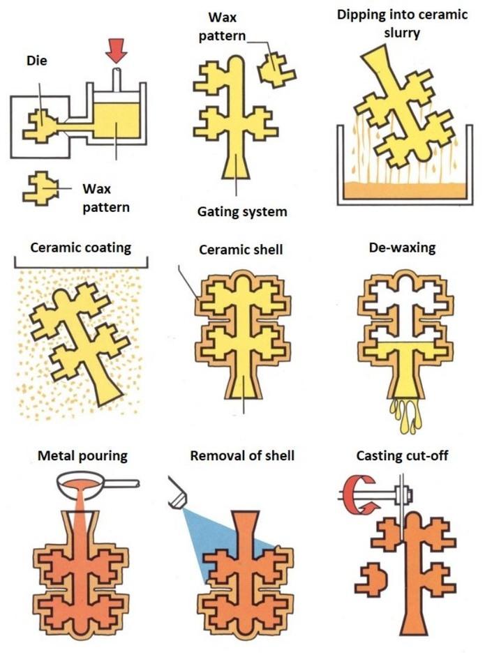 Aluminium investment castings - MESIT foundry, a s